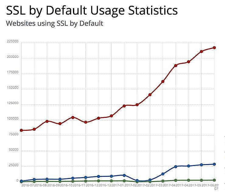 Páginas web que usan SSL y HTTPS