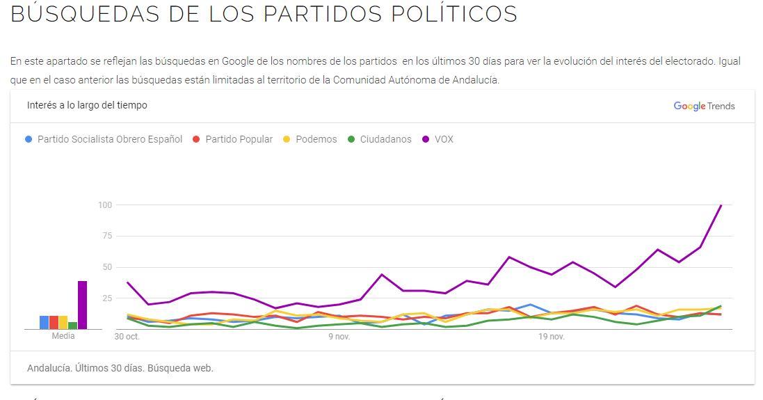 Búsquedas de Google en las Elecciones Autonómicas de Andalucía 2018