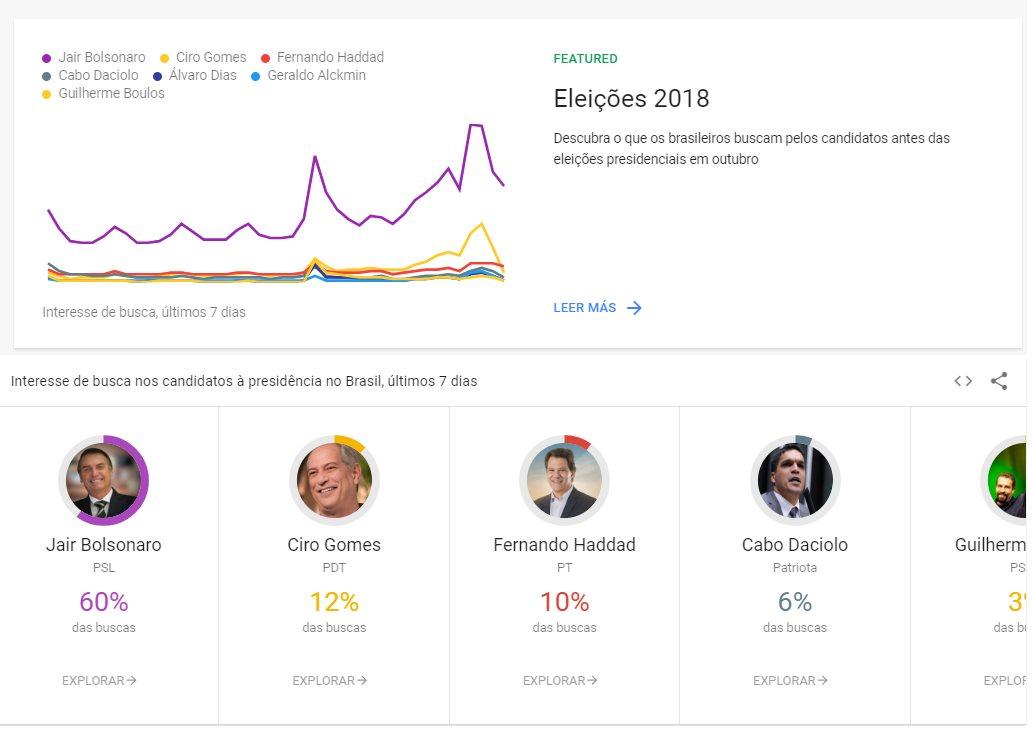 Elecciones Presidenciales en Brasil 2018